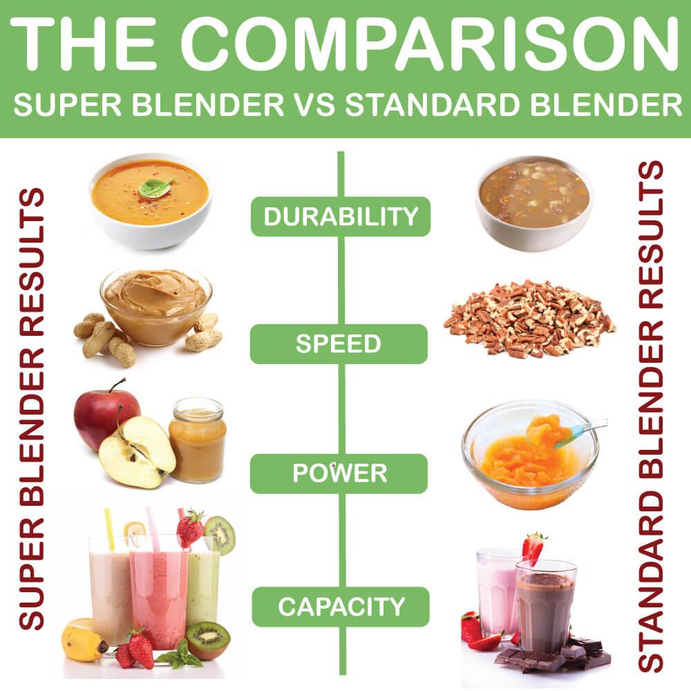 Blenders Comparison